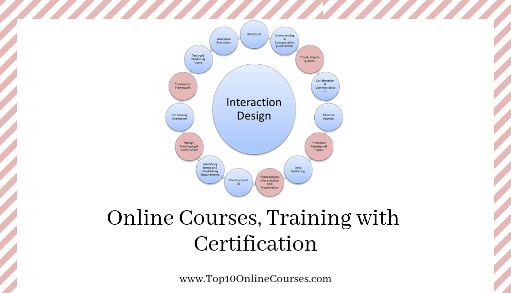 Interaction Design Online Courses, Training with Certification